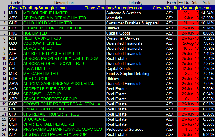 List of Australia Ex-Dividend shares with high yields