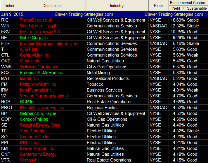 S&P 500 Stocks with highest dividend yields