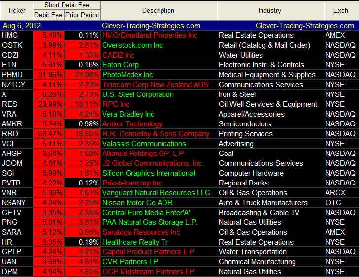 List of Short Squeeze stocks