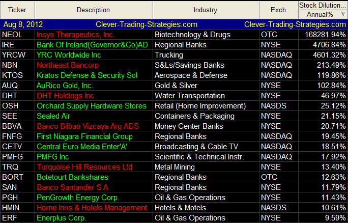 List of Stock Dilution to Avoid